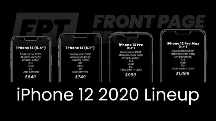 New iPhone 12 Series with 120hz Refresh Rate