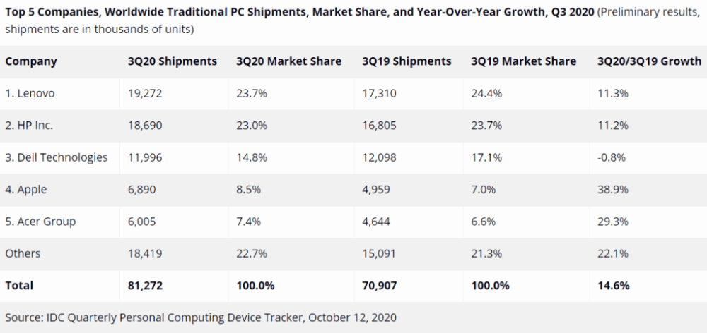 Lenovo tops the global traditional PC market
