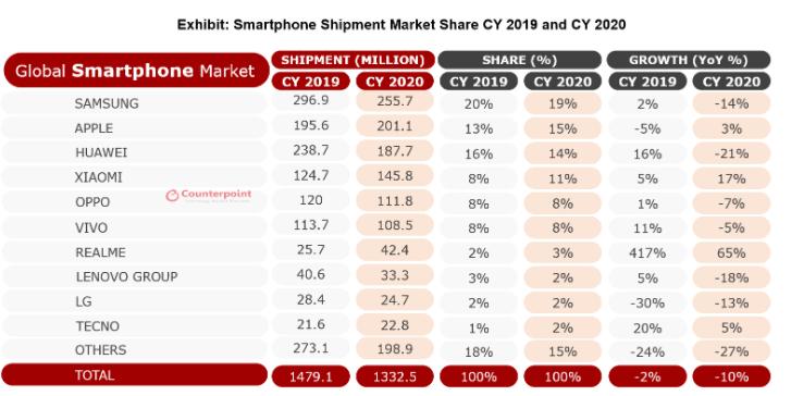 CounterPoint smartphone market realme brand