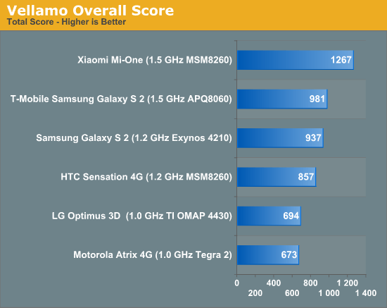 42213 Xiaomi M1 Faster than Samsung Galaxy S2 and Motorola Atrix!!