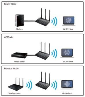 Diferentes redes, diferentes modos de uso y puertos de alta velocidad para exrimir al máximo nuestra fibra óptica.