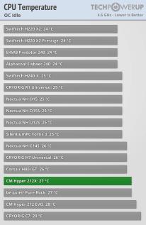Temperatura IDLE OC