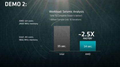 Algunas de las pruebas que AMD ha publicado para demostrar la superioridad de su plataforma.
