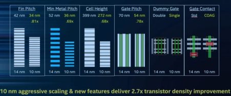 Intel-nuevo nodo de 10 nm