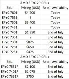 Precios y disponibilidad de los AMD EPYC