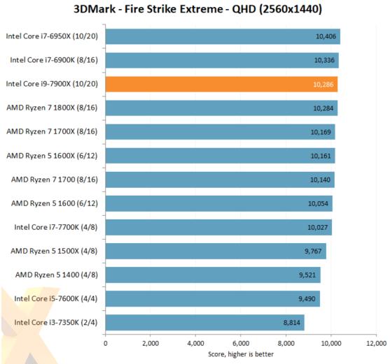 Intel-Core-i9-7900X-3DMark-FireStrike