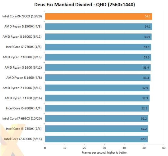 Intel-Core-i9-7900X-DeusEX