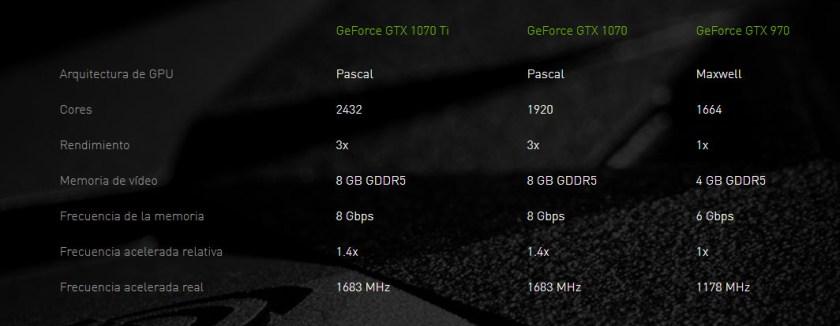 MSI GeForce GTX 1070 Ti GAMING AERO ARMOR rendimiento