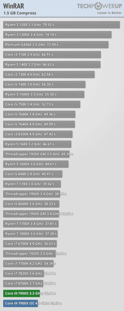 Intel Core i9-7900X winrar