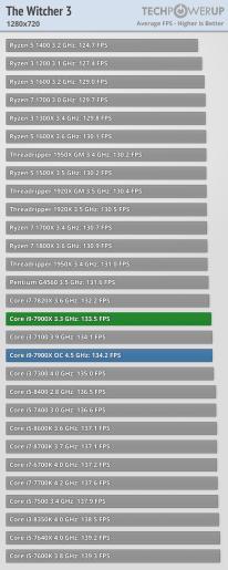 Intel Core i9-7900X witcher3_1280_720