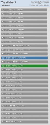Intel Core i9-7900X witcher3_3840_2160