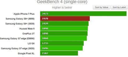 Algunos de los benchmarks filtrados acerca del nuevo Exynos 8895