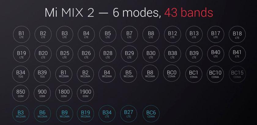Xiaomi Mi Mix 2 conectividadXiaomi Mi Mix 2 conectividad