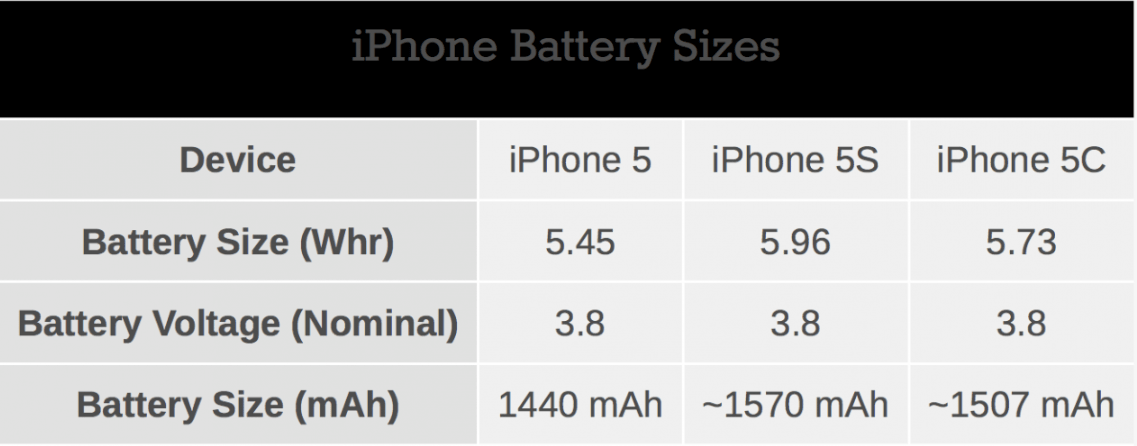 iphone 5 battery size apple increased the battery size of iphone 5s by 10 and 14481