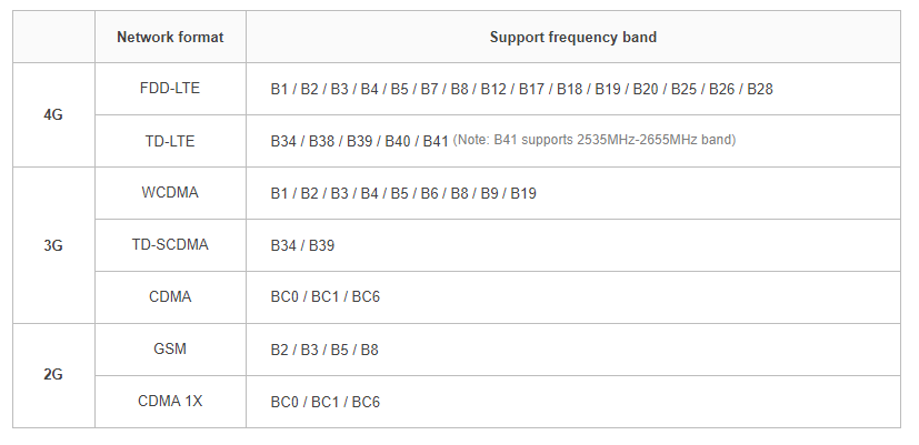 Smartisan R1 supported LTE bands
