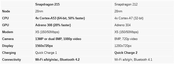 Image result for snapdragon 215