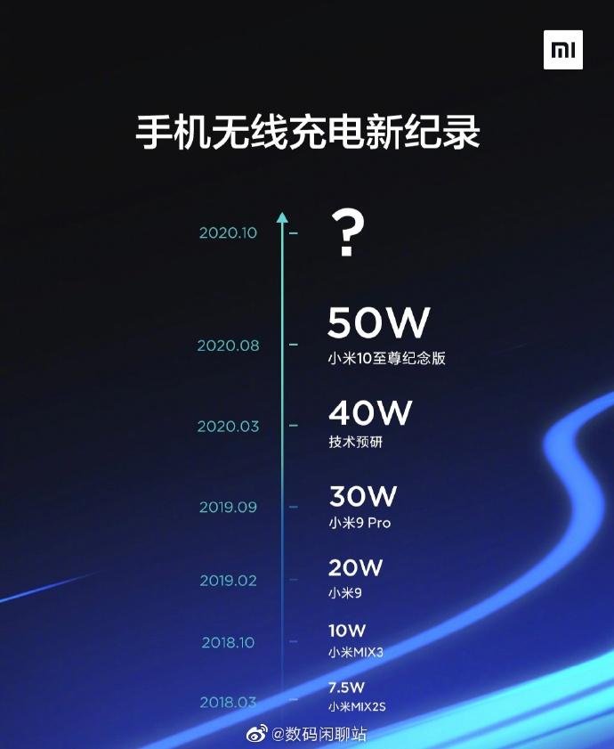 Xiaomi Wireless Charging Announcement