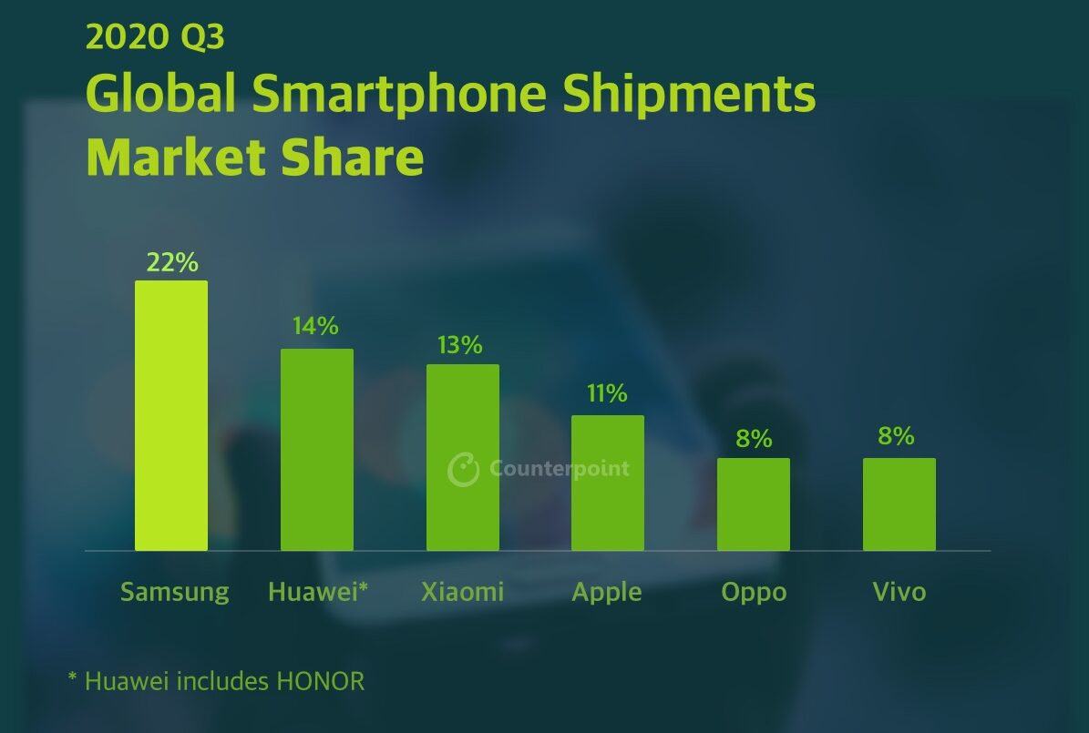 Global Smartphone Market Q3 2020 Shipments Counterpoint Research