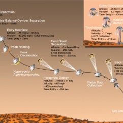 Curiosity Rover Diagram 4s Bms Wiring What Is Everything You Need To Know About Nasa