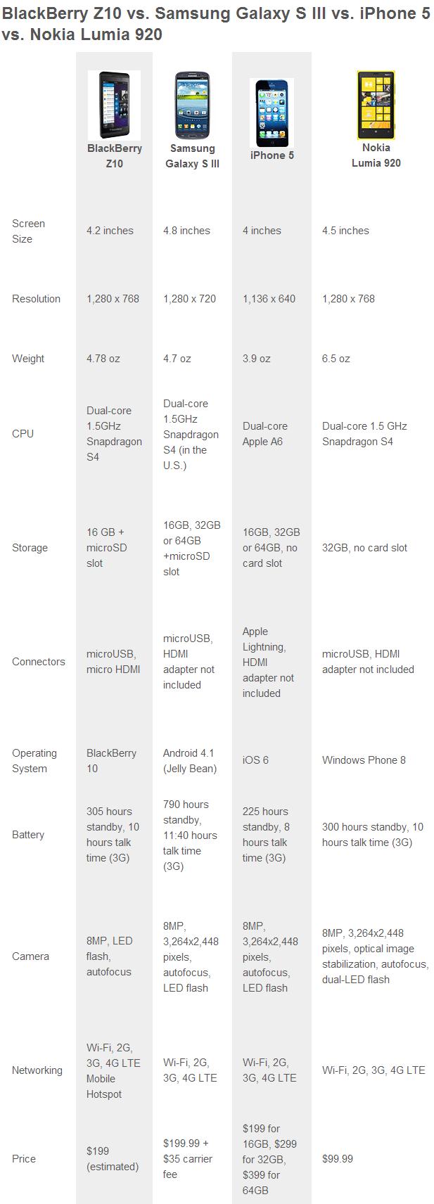 Ultimate Comparison: BlackBerry Z10 vs. Samsung Galaxy S