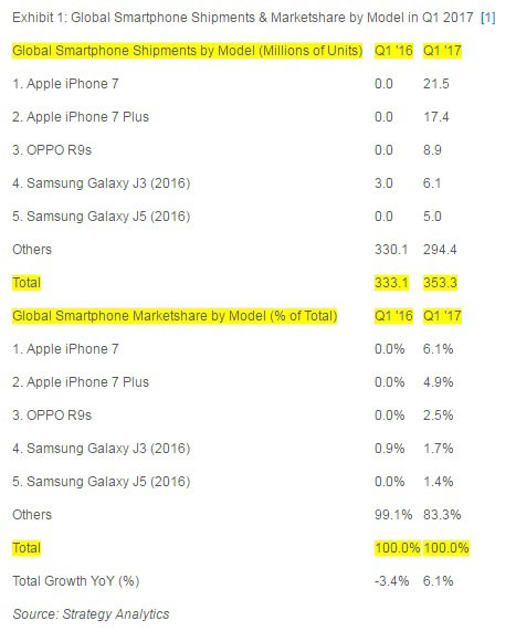 Global Smartphone Shipments & Marketshare by Model in Q1 2017 by Strategy Analytics