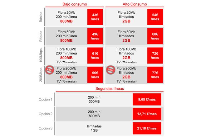 Vodafone-Ono-banda-ancha-ultrarrapida-datos-oferta-comercial-2014