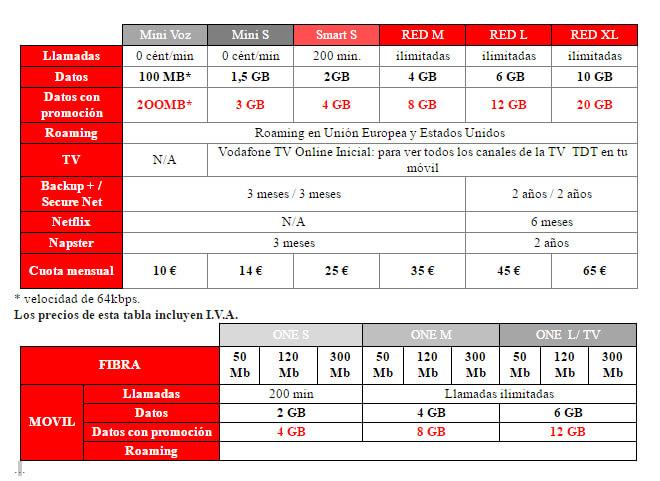 Tarifas Roaming Vodafone