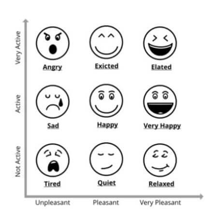 termometro felicidad
