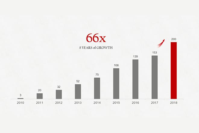 Pedidos de smartphones Huawei entre 2010 y 2018