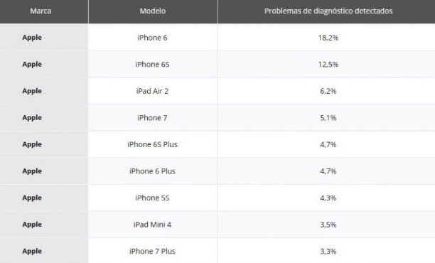 móviles iOS con fallos