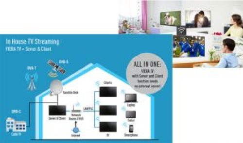 In-House TV Streaming
