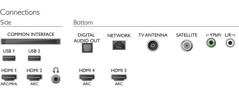 Estas son las conexiones del aparato