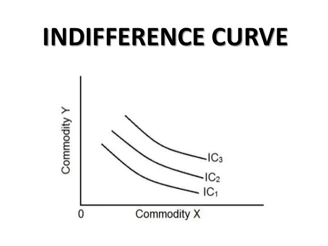 MCQ Questions on Indifference Curve
