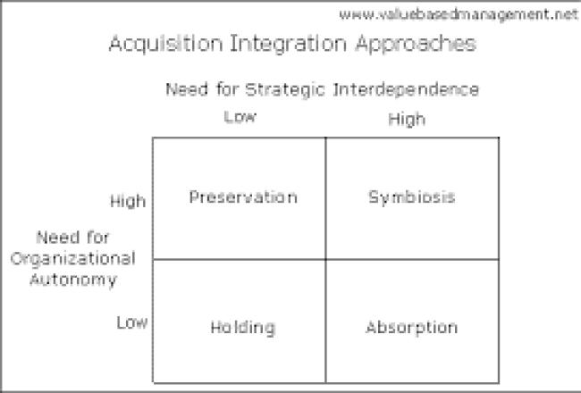Acquisition Integration Approaches
