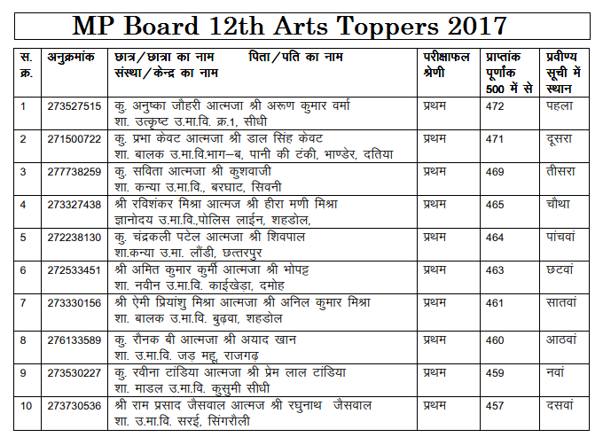 mp board toppers