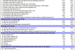 National Family Health Survey OR NFHS  Current Affairs