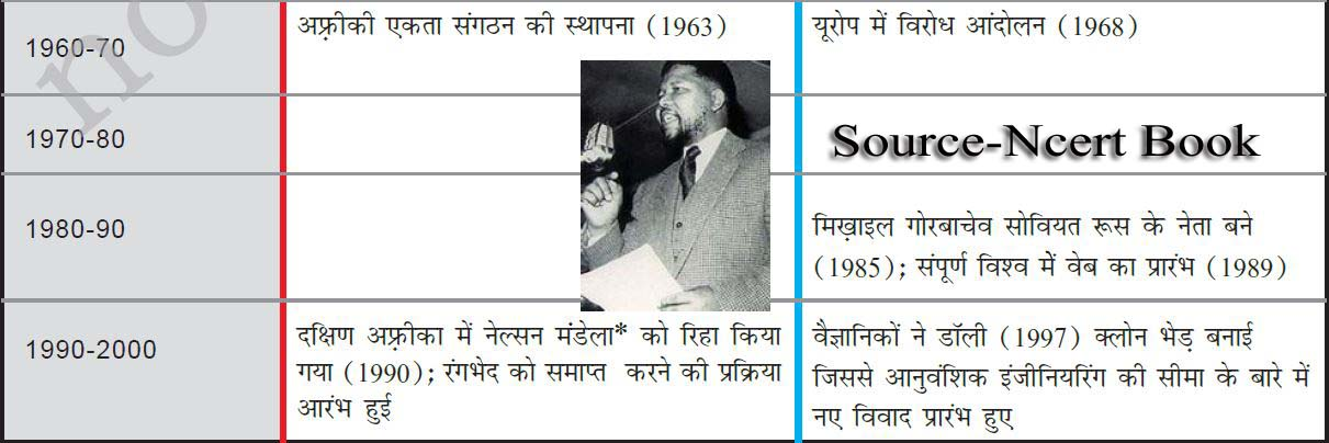 nelson mandela biography in hindi ncert