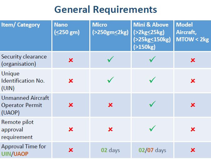 drone law 2018 in india general requirements