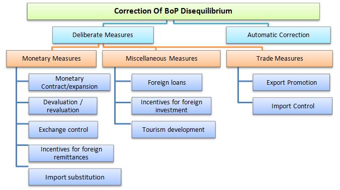 Balance of Payment Disequilibrium & Adjustment of BoP - GKToday