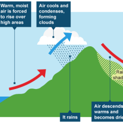 Frontal Rainfall Diagram 3 1 Z Rig Types Of Convectional Orographic The Warm Air Rises Over Cold And Cyclonic Rain Occurs Pushes Up Sky Gets Clear Again