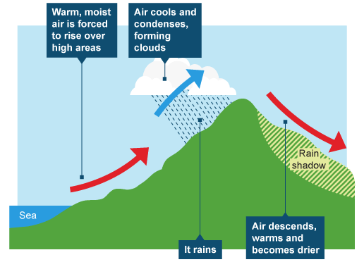 frontal rainfall diagram 7 pin flat trailer plug wiring types of convectional orographic the warm air rises over cold and cyclonic rain occurs pushes up sky gets clear again