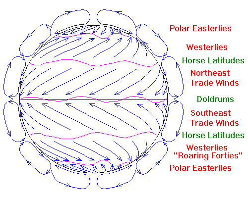 global winds trade winds, westerlies and polar easterlies generalLatitudes Doldrums Westerlies Polar Hadley Cells Trade Winds Diagram #5