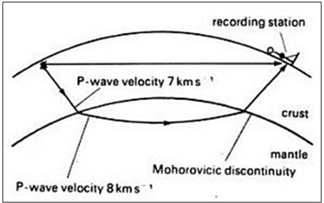 Basics of Seismic Waves: P Waves – S Waves Difference - GKToday