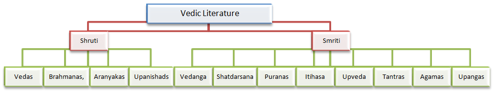 shruti hinduism
