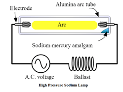 low pressure and high pressure sodium vapour lamp general rh gktoday in Home Wiring Diagrams Clip Gage Wiring-Diagram