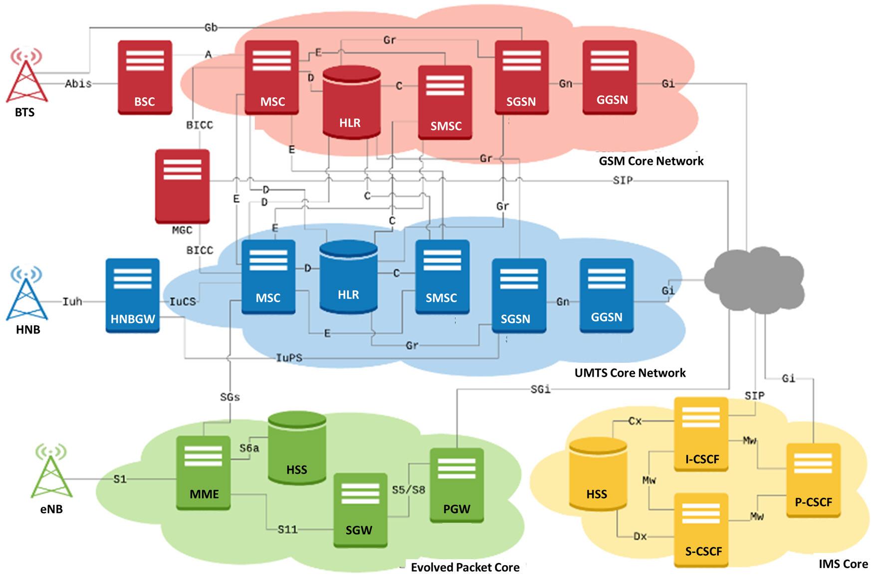 Communications Network Lab 2 5G 3G 4G IP TDM