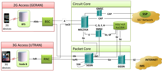 3G Networks Analysis And Simulation