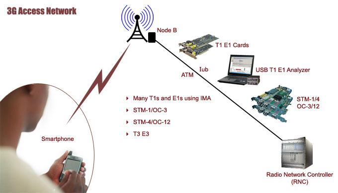 3g Mobile Diagram 3g Mobile Network Diagram Wiring Diagrams