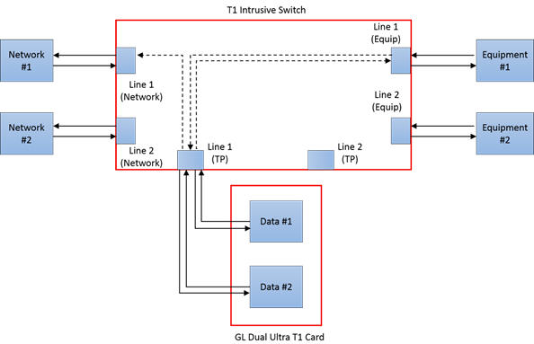 t1 cable wiring diagram dometic 2652 test diagrams control hubs loop pinout e1 j1 usb controlled switch