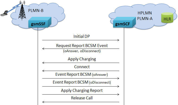 MAPS CAP Protocol Emulator Scripted CAMEL Application Part Emulation